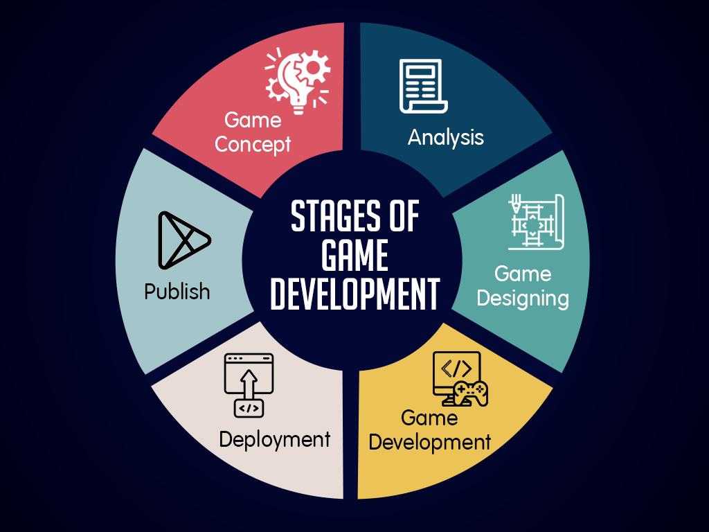 game development company process