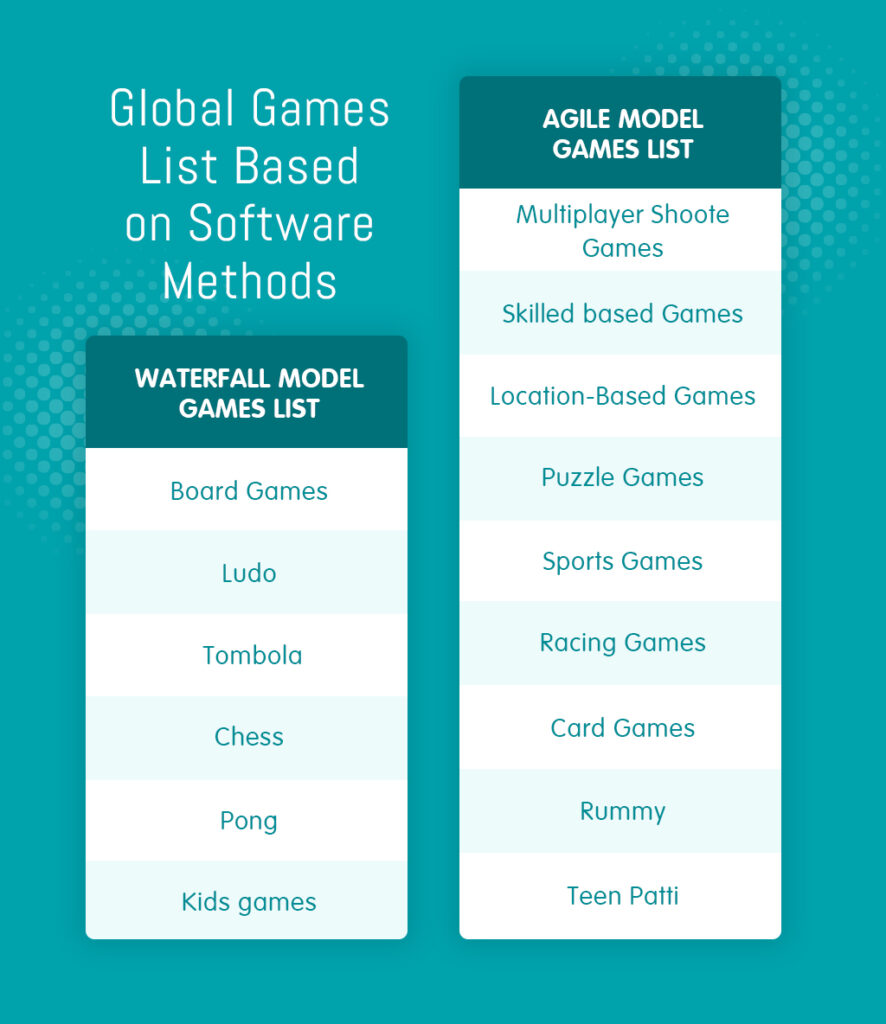 software methods for game development